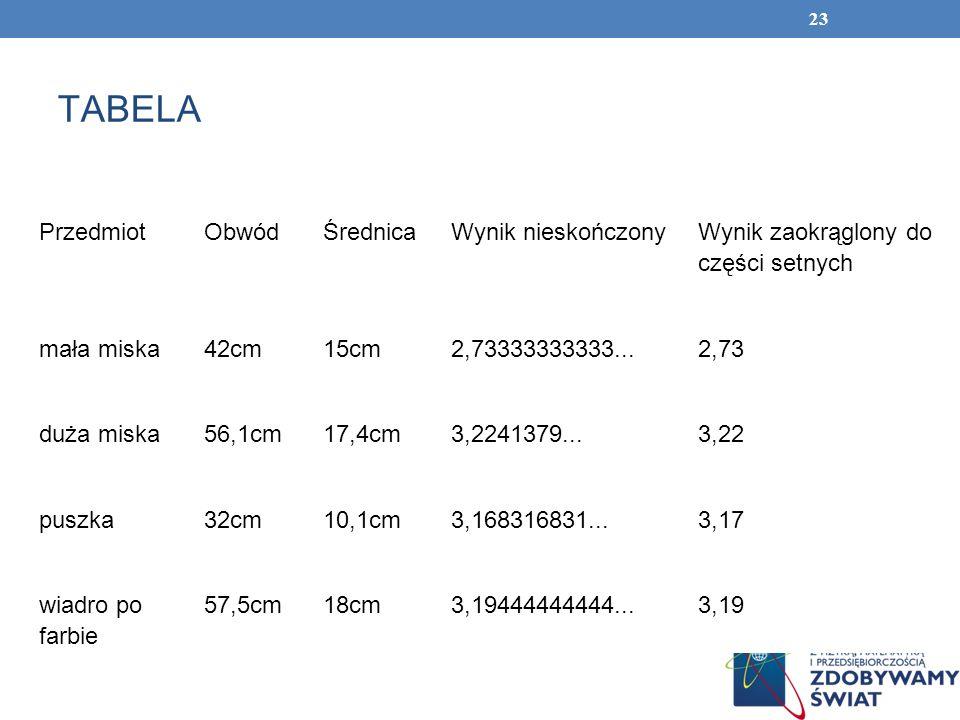 23 TABELA PrzedmiotObwódŚrednicaWynik nieskończony Wynik zaokrąglony do części setnych mała miska42cm15cm2,73333333333...2,73 duża miska56,1cm17,4cm3,