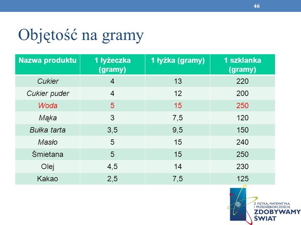 Objętość na gramy Nazwa produktu1 łyżeczka (gramy) 1 łyżka (gramy)1 szklanka (gramy) Cukier413220 Cukier puder 412200 Woda 515250 Mąka 37,5120 Bułka t