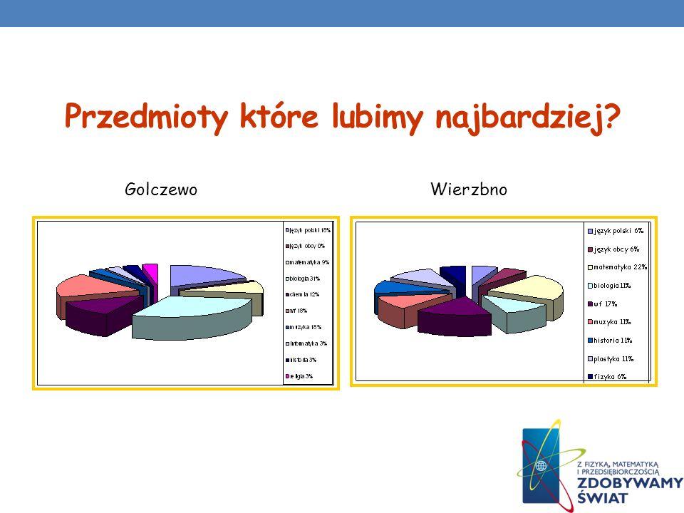 Nasze ulubione programy GolczewoWierzbno liczba punktówliczba głosów
