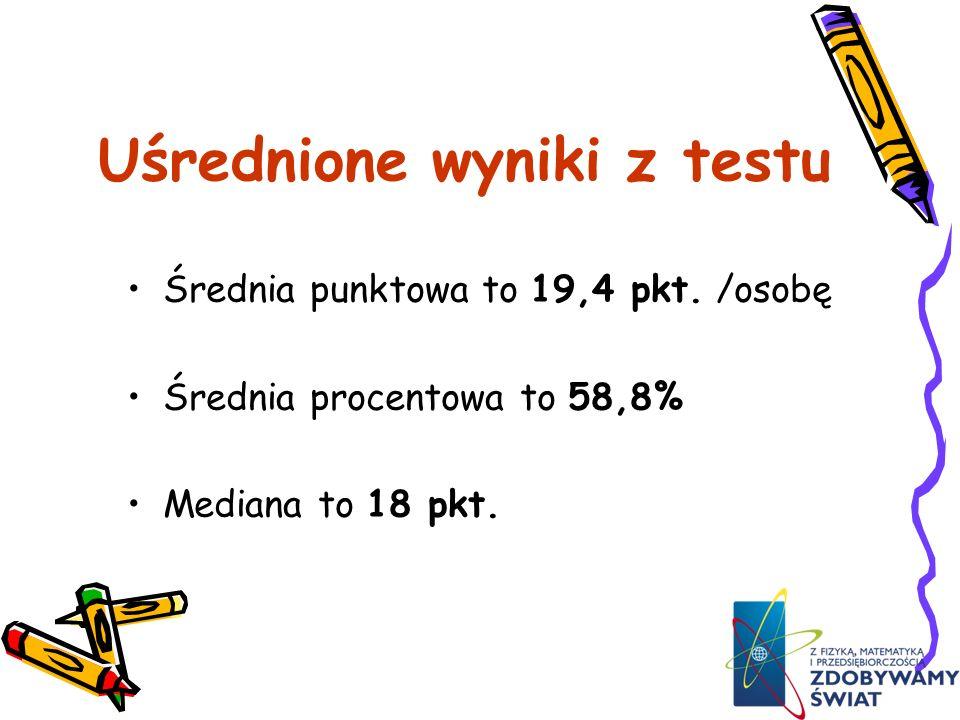 Wyniki testu z matematyki Golczewo