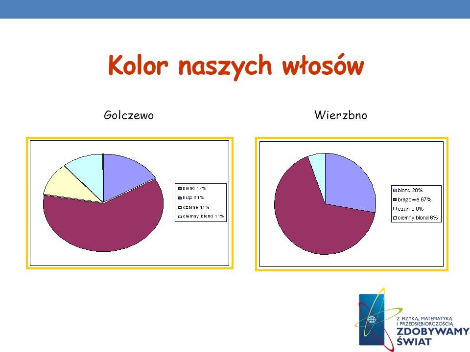 Najsympatyczniejsi :-) W grupie z Golczewa podobną popularnością cieszą się dziewczyny oraz chłopcy.
