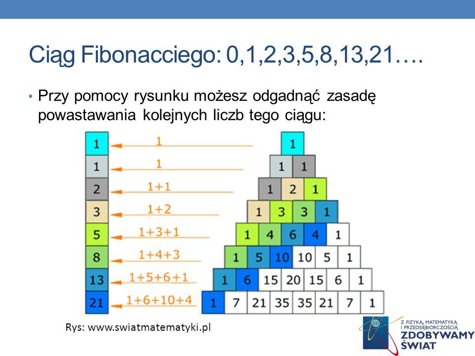 Ciąg Fibonacciego: 0,1,2,3,5,8,13,21…. Przy pomocy rysunku możesz odgadnąć zasadę powastawania kolejnych liczb tego ciągu: Rys: www.swiatmatematyki.pl
