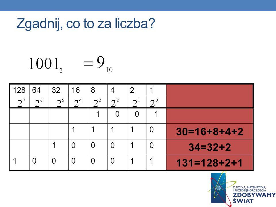 Zgadnij, co to za liczba? 1286432168421 1001 11110 30=16+8+4+2 100010 34=32+2 10000011 131=128+2+1