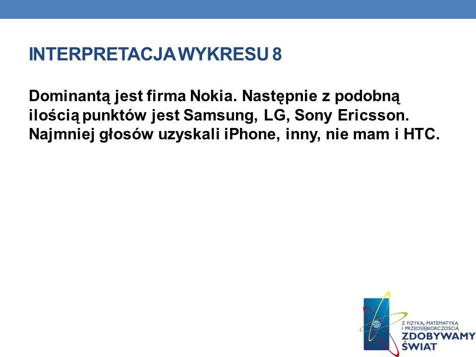 INTERPRETACJA WYKRESU 8 Dominantą jest firma Nokia. Następnie z podobną ilością punktów jest Samsung, LG, Sony Ericsson. Najmniej głosów uzyskali iPho