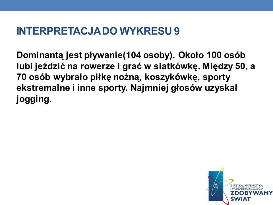 INTERPRETACJA DO WYKRESU 9 Dominantą jest pływanie(104 osoby). Około 100 osób lubi jeździć na rowerze i grać w siatkówkę. Między 50, a 70 osób wybrało