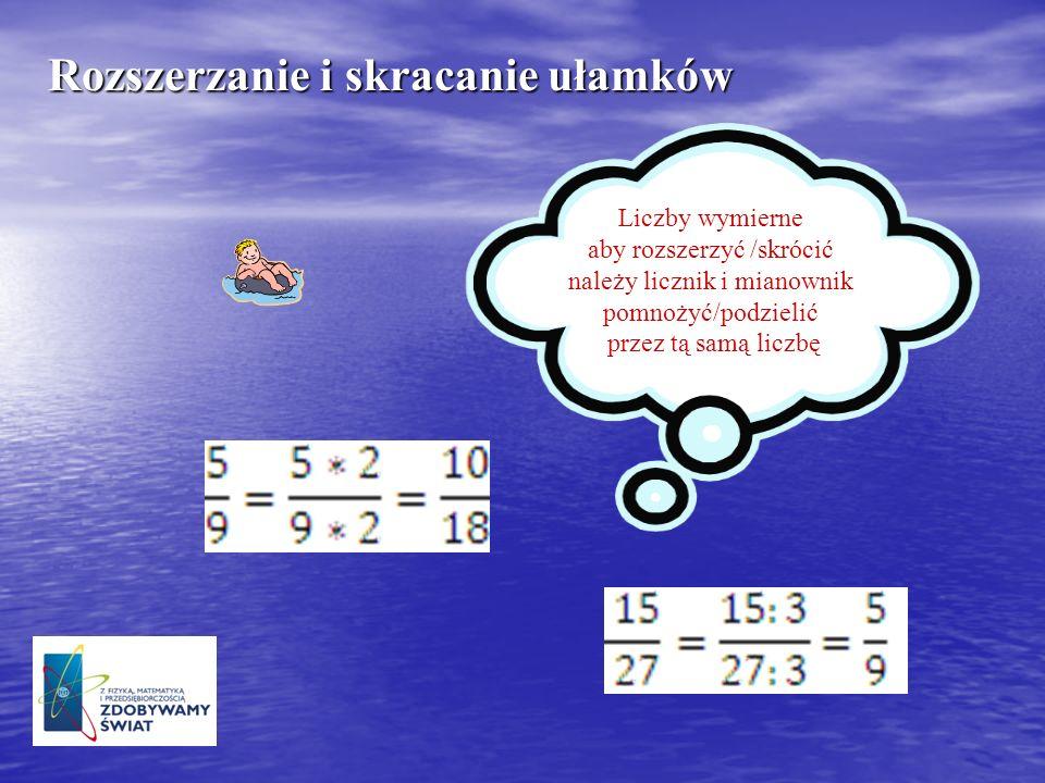 Dodawanie ułamków zwykłych o różnych mianownikach Liczby wymierne o różnych mianownikach dodajemy poprzez wcześniejsze sprowadzenie ich do wspólnego mianownika