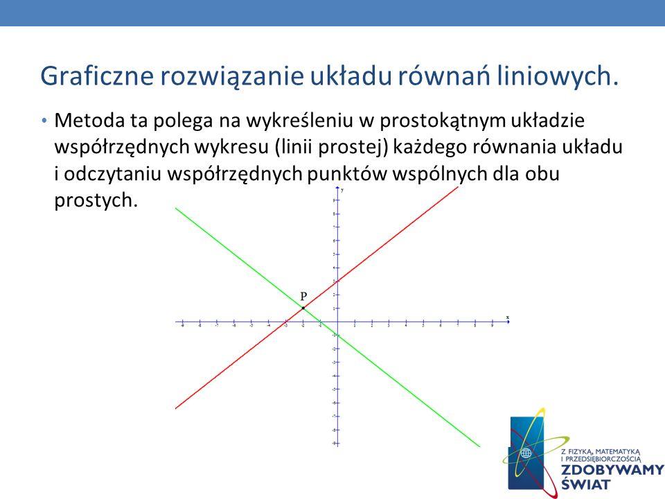 Graficzne rozwiązanie układu równań liniowych. Metoda ta polega na wykreśleniu w prostokątnym układzie współrzędnych wykresu (linii prostej) każdego r