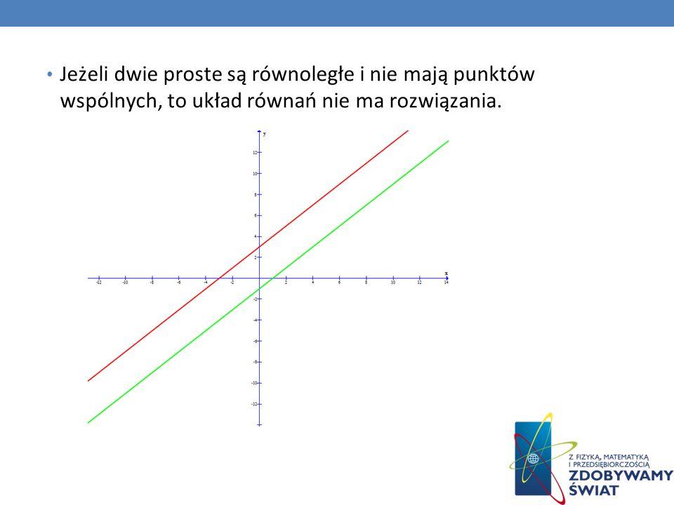 Jeżeli dwie proste są równoległe i nie mają punktów wspólnych, to układ równań nie ma rozwiązania.