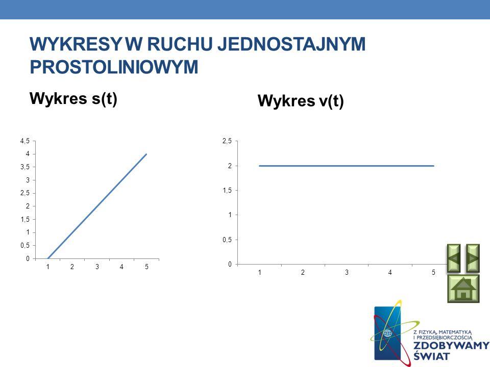 WYKRESY W RUCHU JEDNOSTAJNYM PROSTOLINIOWYM Wykres s(t) Wykres v(t)
