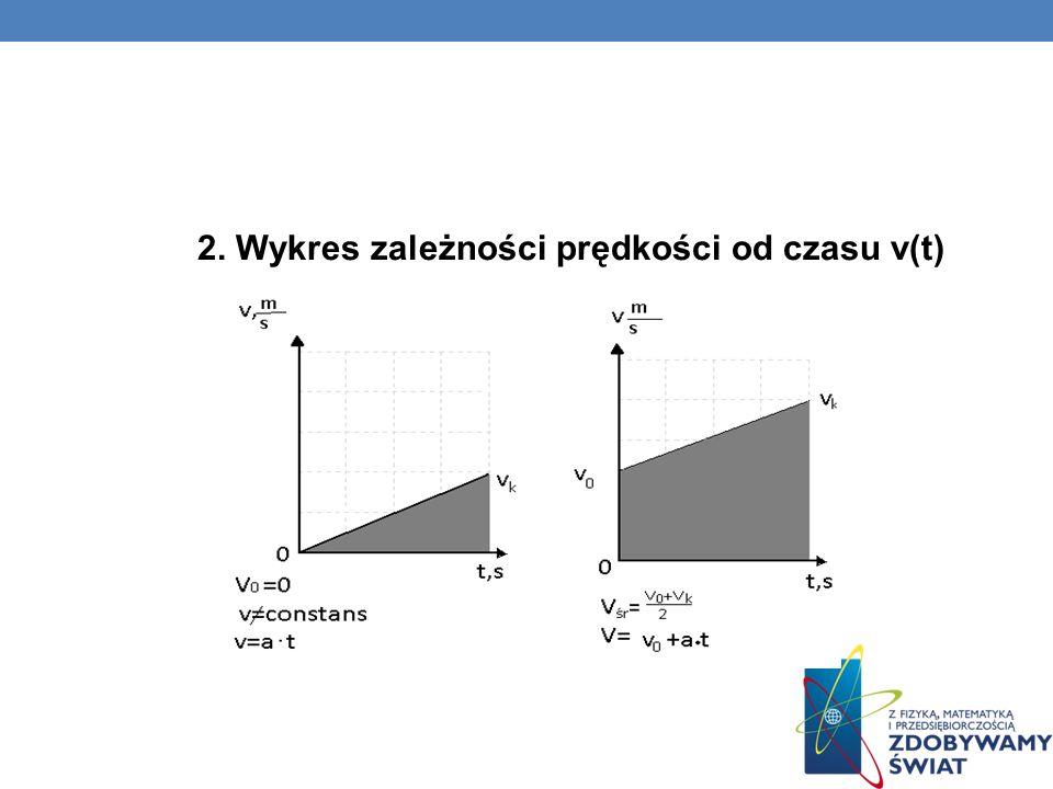 WYKRESY W RUCHU JEDNOSTAJNIE PRZYSPIESZONYM PROSTOLINIOWYM 1.Wykres zależności drogi od czasu s(t)
