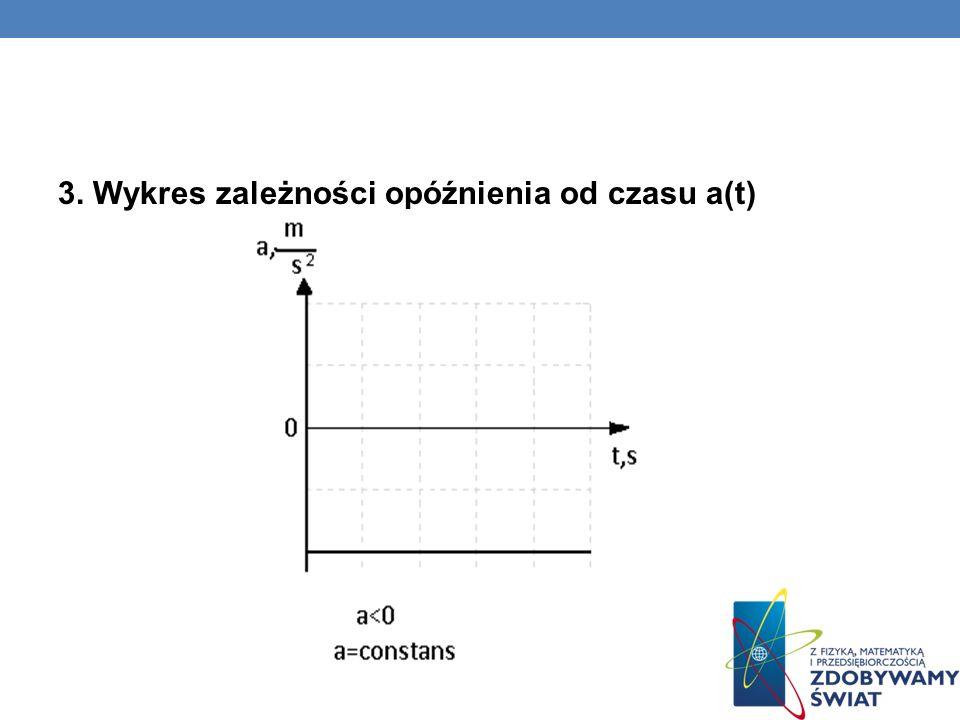 2. Wykres zależności szybkości od czasu v(t)