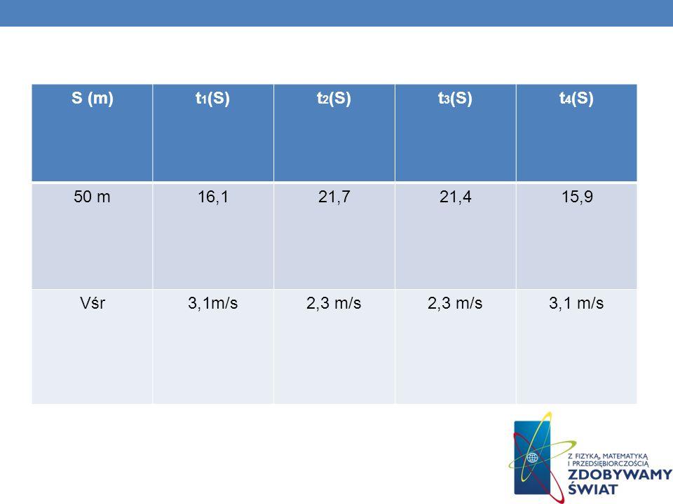 1. Wyznaczyliśmy określoną długość toru (s) 2. Każda osoba przemieszcza się w dowolnym tempie (t).Czas mierzymy z dokładnością do 1- go miejsca po prz
