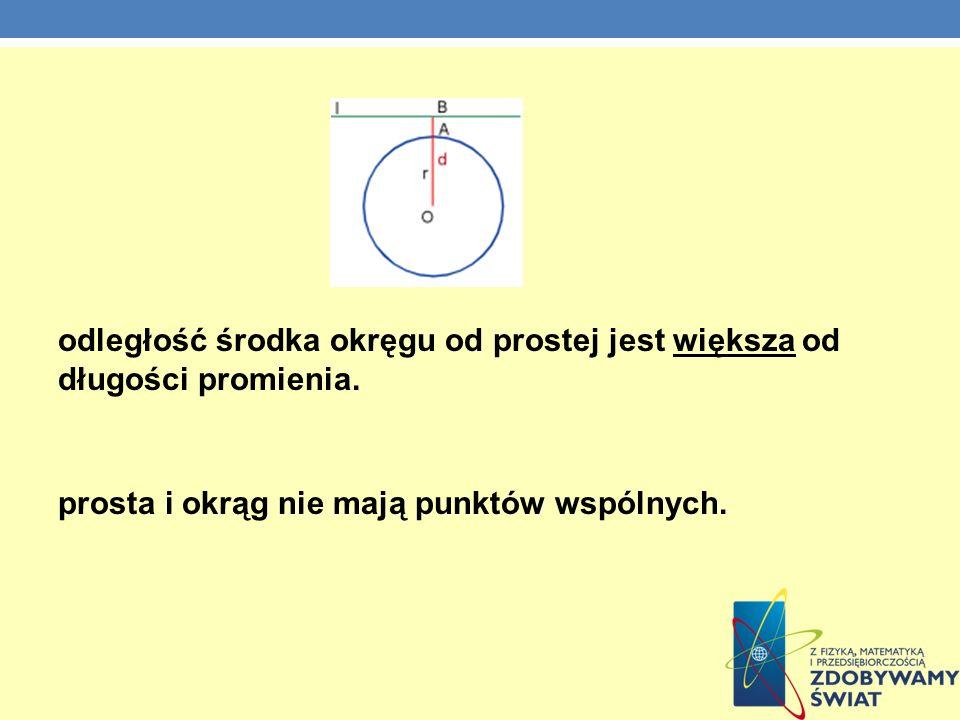 odległość środka okręgu od prostej jest większa od długości promienia. prosta i okrąg nie mają punktów wspólnych.