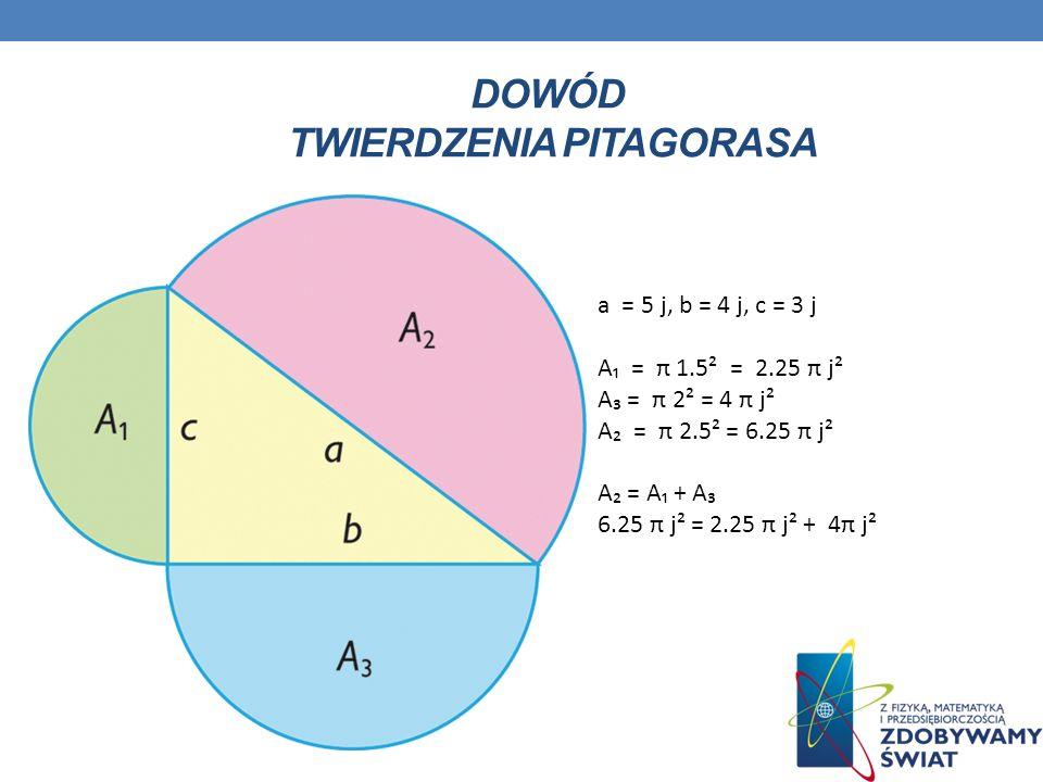 DOWÓD TWIERDZENIA PITAGORASA a = 5 j, b = 4 j, c = 3 j A = π 1.5² = 2.25 π j² A = π 2² = 4 π j² A = π 2.5² = 6.25 π j² A = A + A 6.25 π j² = 2.25 π j²