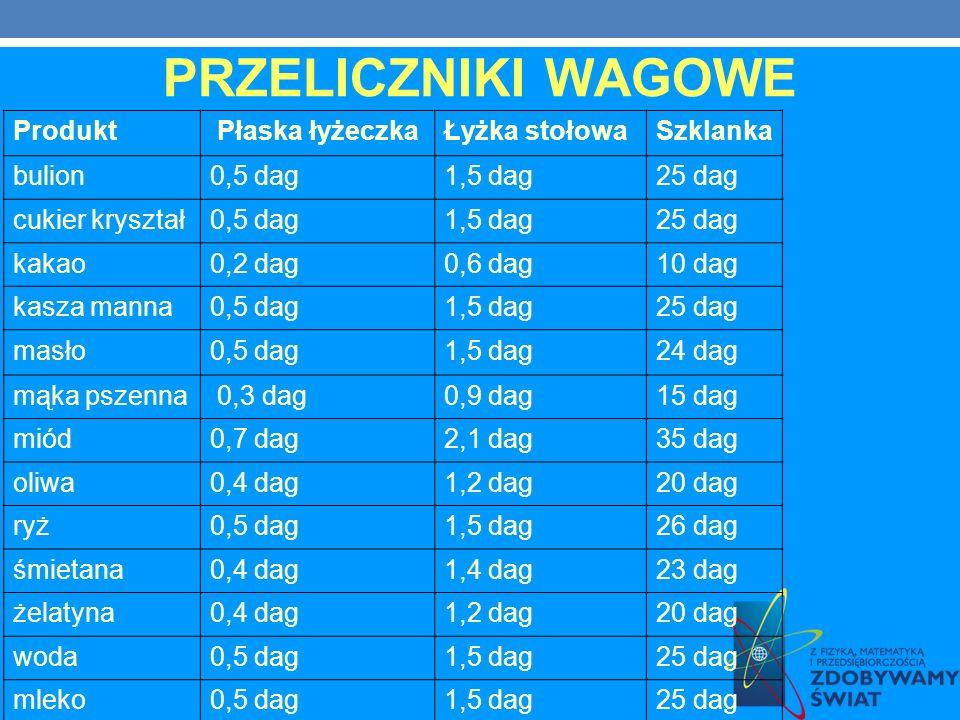 PRZELICZNIKI WAGOWE Produkt Płaska łyżeczkaŁyżka stołowaSzklanka bulion0,5 dag1,5 dag25 dag cukier kryształ0,5 dag1,5 dag25 dag kakao0,2 dag0,6 dag10