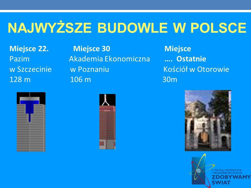 Miejsce 22. Miejsce 30 Miejsce Pazim Akademia Ekonomiczna …. Ostatnie w Szczecinie w Poznaniu Kościół w Otorowie 128 m 106 m 30m NAJWYŻSZE BUDOWLE W P