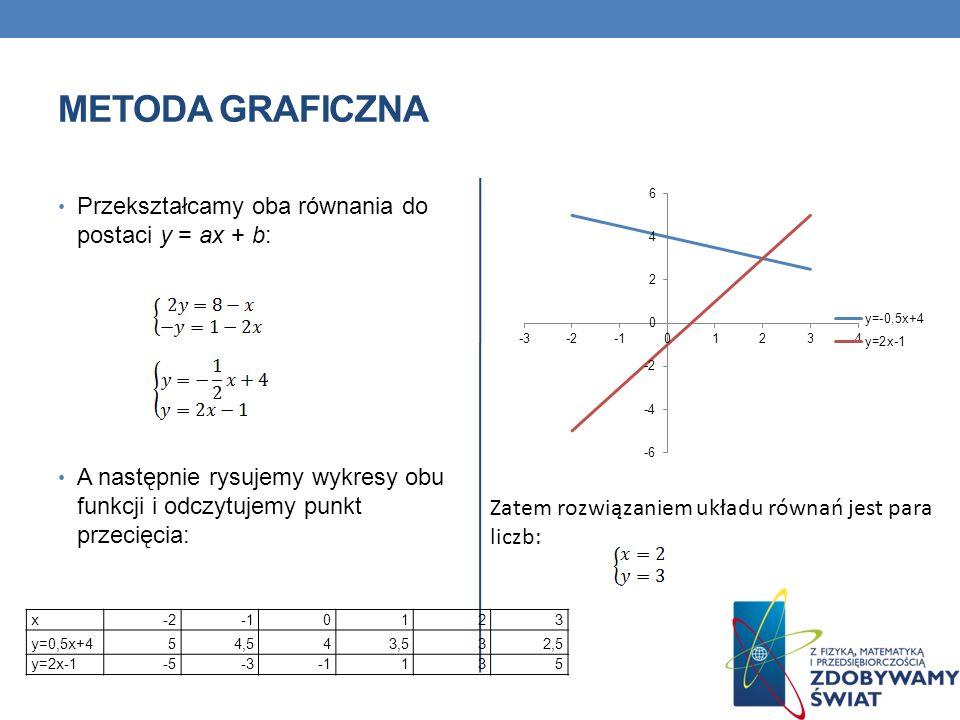 METODA GRAFICZNA Przekształcamy oba równania do postaci y = ax + b: A następnie rysujemy wykresy obu funkcji i odczytujemy punkt przecięcia: x-20123 y