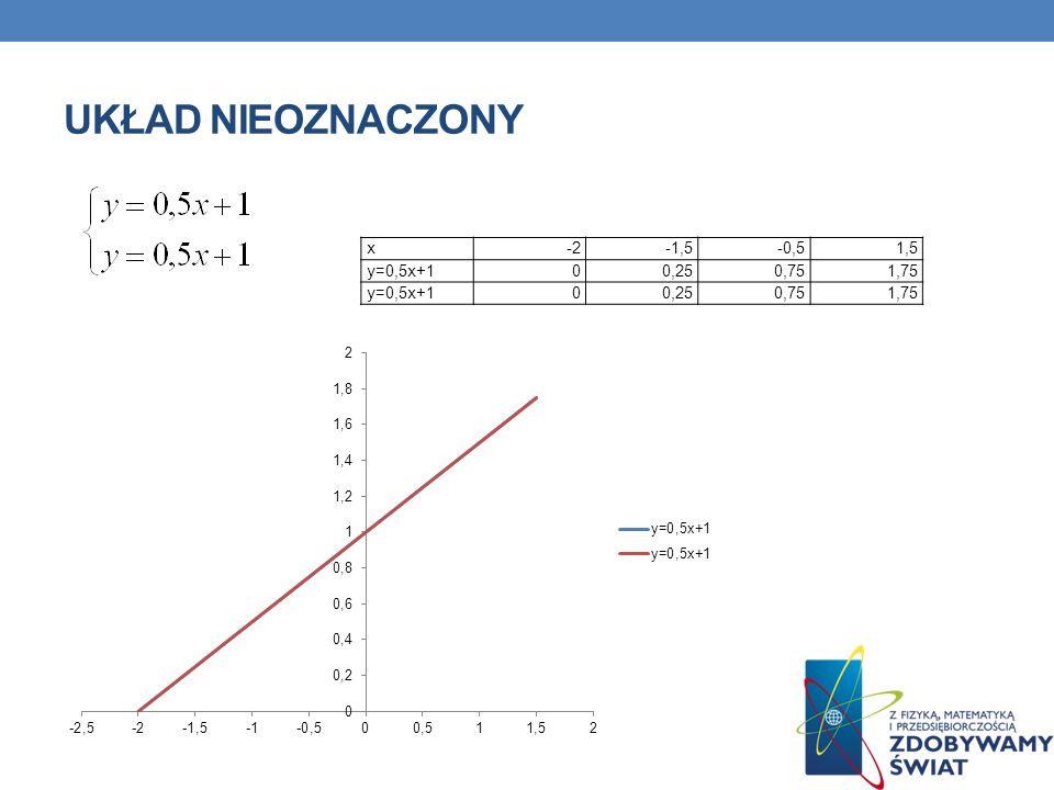 UKŁAD NIEOZNACZONY x-2-1,5-0,51,5 y=0,5x+100,250,751,75 y=0,5x+100,250,751,75