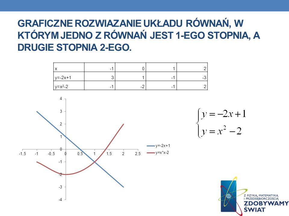 GRAFICZNE ROZWIAZANIE UKŁADU RÓWNAŃ, W KTÓRYM JEDNO Z RÓWNAŃ JEST 1-EGO STOPNIA, A DRUGIE STOPNIA 2-EGO. x012 y=-2x+131-3 y=x 2 -2-22