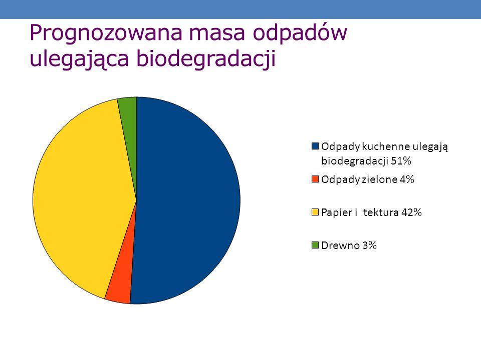 Prognozowana masa odpadów ulegająca biodegradacji