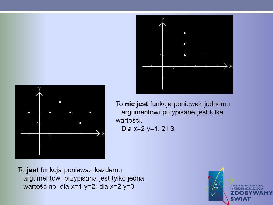 To jest funkcja ponieważ każdemu argumentowi przypisana jest tylko jedna wartość np. dla x=1 y=2; dla x=2 y=3 To nie jest funkcja ponieważ jednemu arg