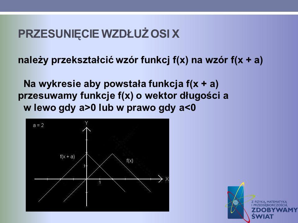 PRZESUNIĘCIE WZDŁUŻ OSI X należy przekształcić wzór funkcj f(x) na wzór f(x + a) Na wykresie aby powstała funkcja f(x + a) przesuwamy funkcje f(x) o w