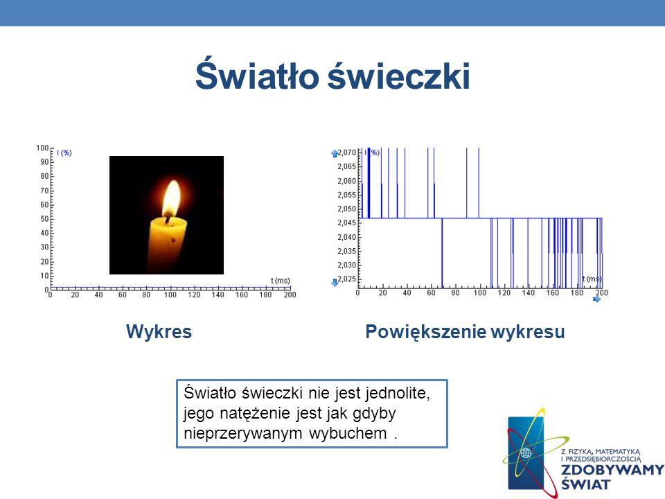 Światło świeczki WykresPowiększenie wykresu Światło świeczki nie jest jednolite, jego natężenie jest jak gdyby nieprzerywanym wybuchem.