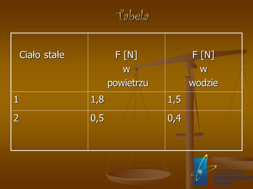 Tabela Ciało stałe Ciało stałe F [N] w powietrzu powietrzu F [N] wwodzie 11,81,5 20,50,4