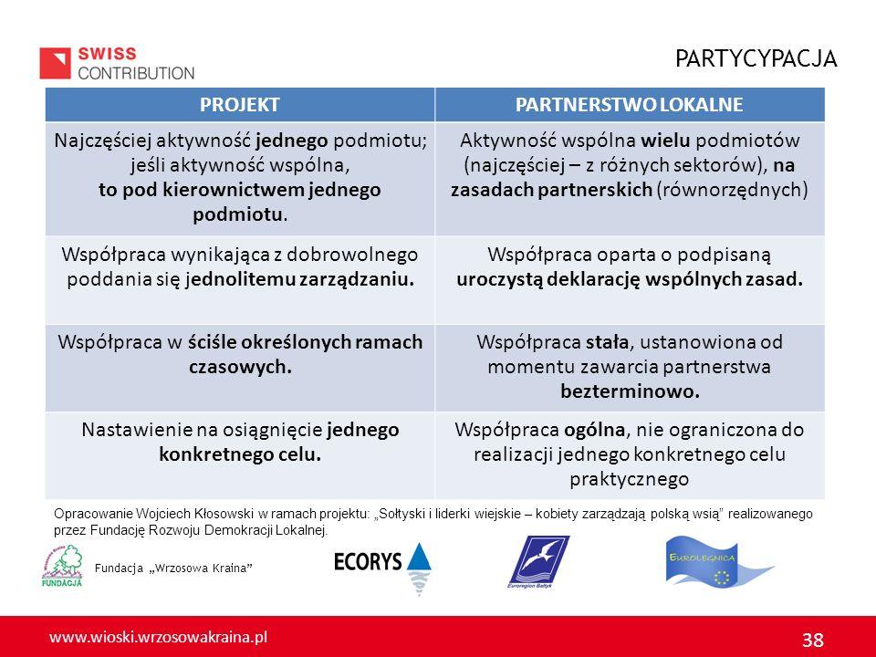 www.wioski.wrzosowakraina.pl 38 Fundacja Wrzosowa Kraina PROJEKTPARTNERSTWO LOKALNE Najczęściej aktywność jednego podmiotu; jeśli aktywność wspólna, to pod kierownictwem jednego podmiotu.