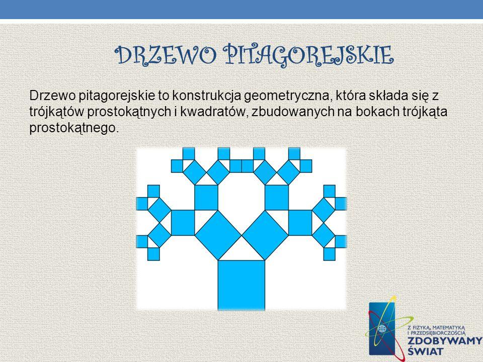 DRZEWO PITAGOREJSKIE Drzewo pitagorejskie to konstrukcja geometryczna, która składa się z trójkątów prostokątnych i kwadratów, zbudowanych na bokach trójkąta prostokątnego.
