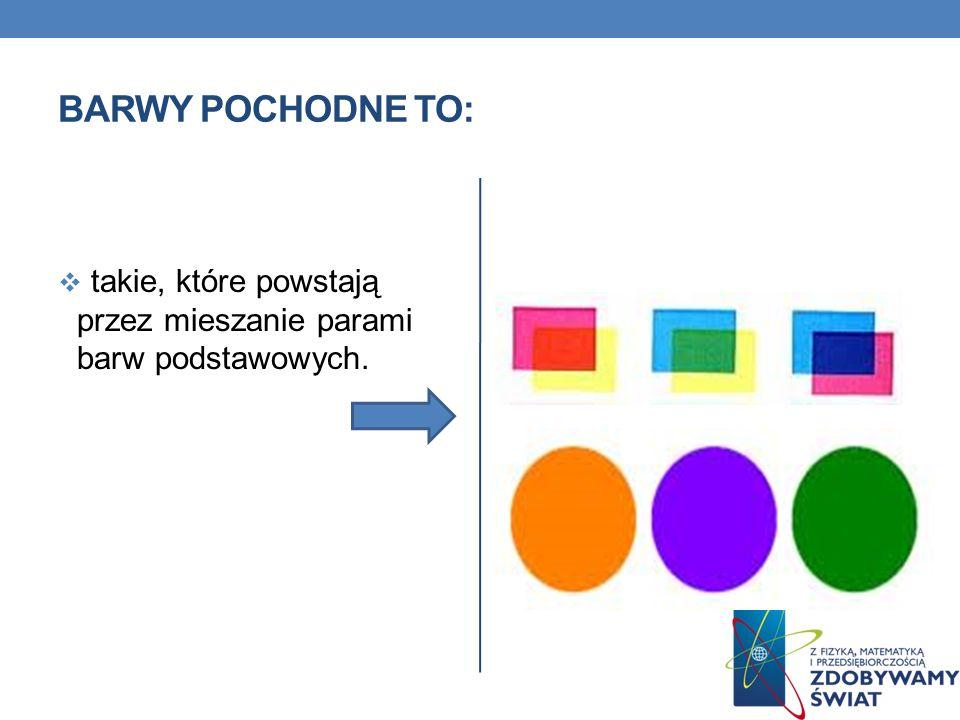 BARWY POCHODNE TO: takie, które powstają przez mieszanie parami barw podstawowych.