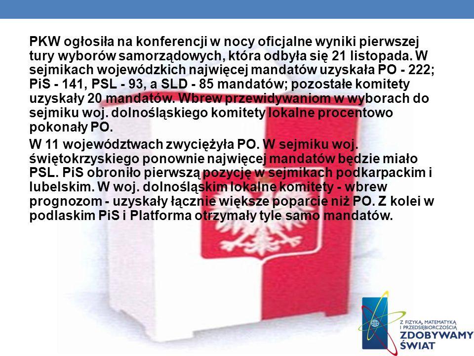 PKW ogłosiła na konferencji w nocy oficjalne wyniki pierwszej tury wyborów samorządowych, która odbyła się 21 listopada.