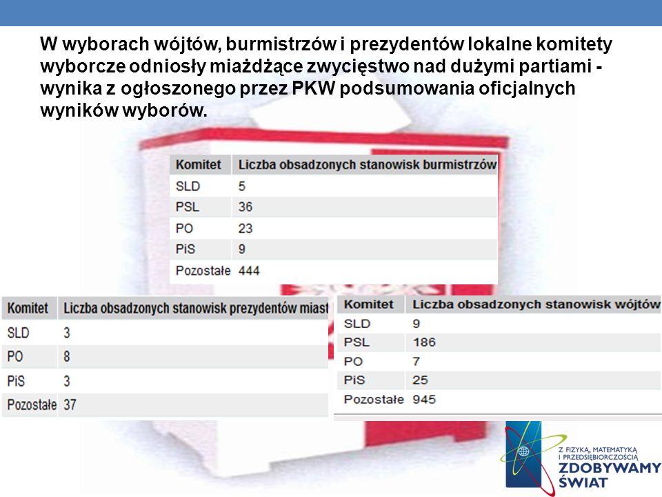 W wyborach wójtów, burmistrzów i prezydentów lokalne komitety wyborcze odniosły miażdżące zwycięstwo nad dużymi partiami - wynika z ogłoszonego przez PKW podsumowania oficjalnych wyników wyborów.