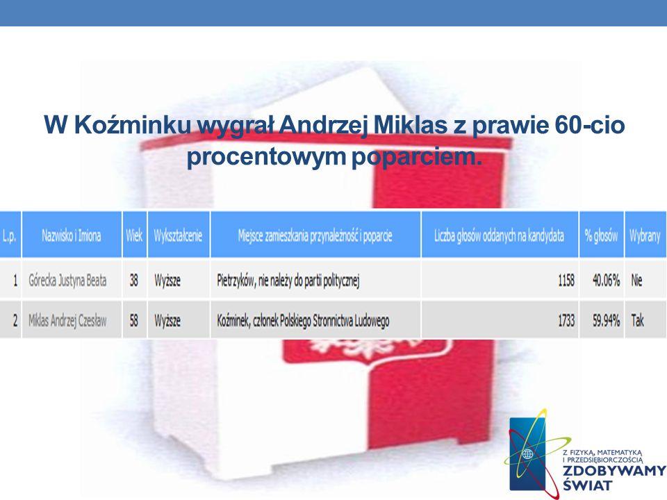 W Koźminku wygrał Andrzej Miklas z prawie 60-cio procentowym poparciem.