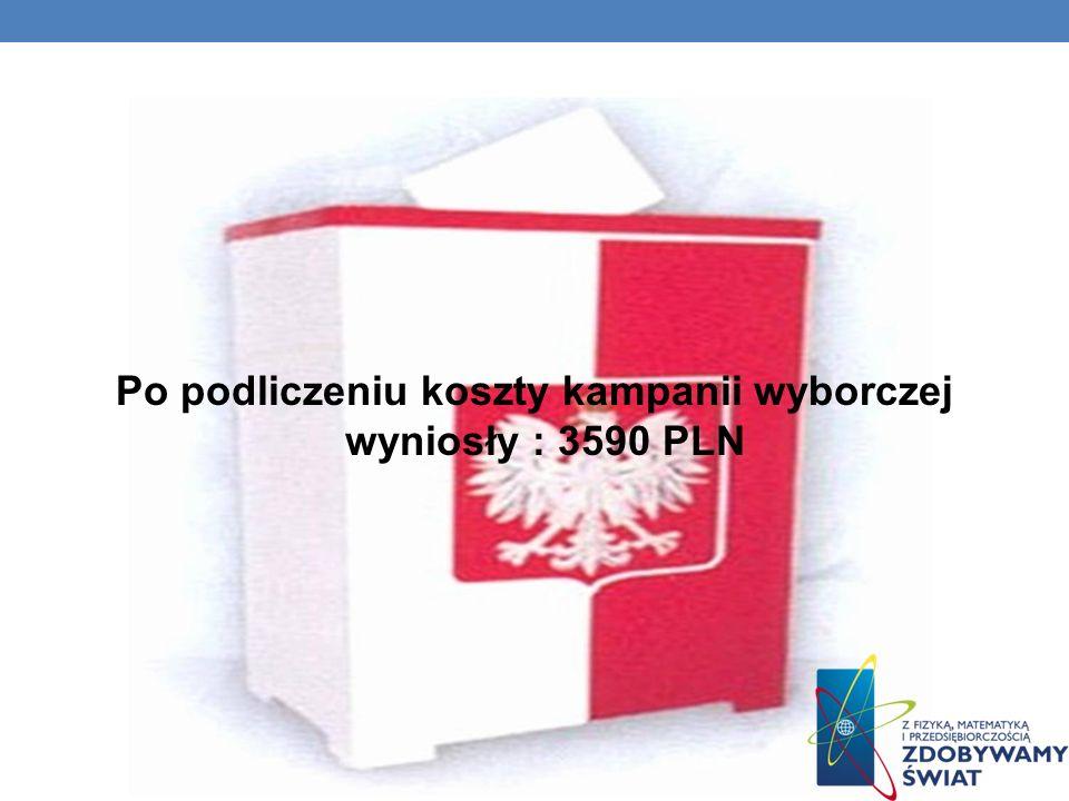 Po podliczeniu koszty kampanii wyborczej wyniosły : 3590 PLN