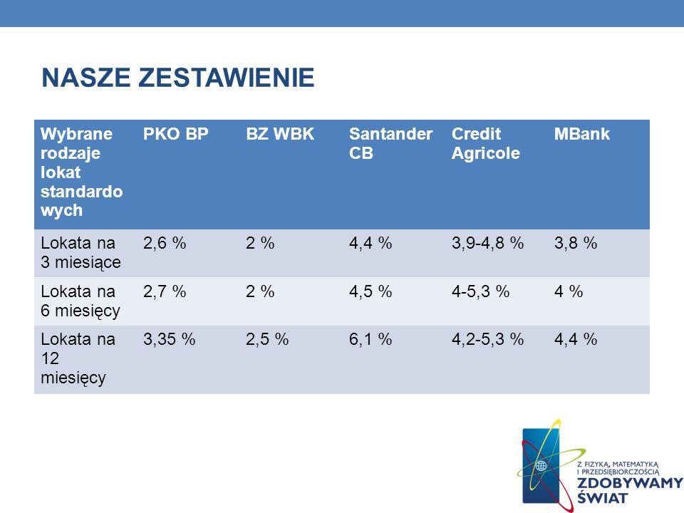 NASZE ZESTAWIENIE Wybrane rodzaje lokat standardo wych PKO BPBZ WBKSantander CB Credit Agricole MBank Lokata na 3 miesiące 2,6 %2 %4,4 %3,9-4,8 %3,8 %