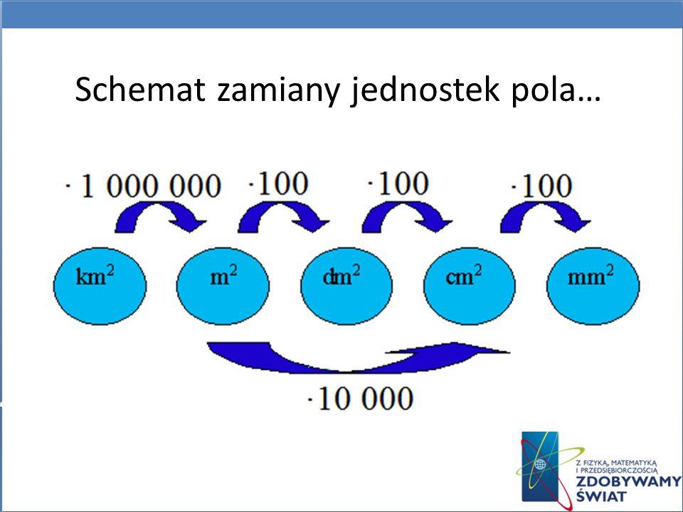 1000 m Schemat zamiany jednostek pola…