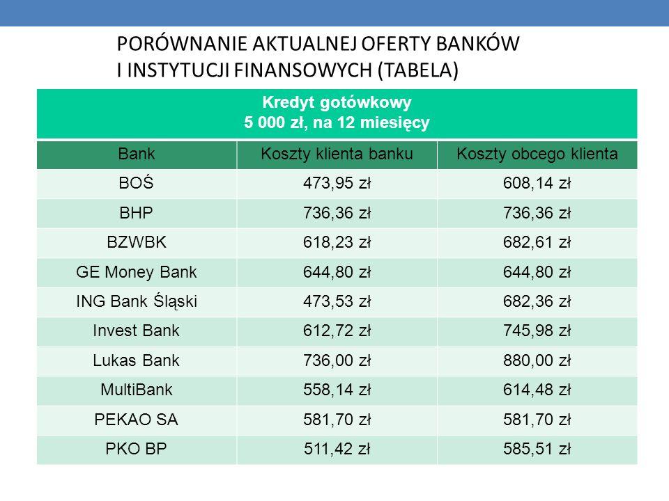 PORÓWNANIE AKTUALNEJ OFERTY BANKÓW I INSTYTUCJI FINANSOWYCH (TABELA) Kredyt gotówkowy 5 000 zł, na 12 miesięcy BankKoszty klienta bankuKoszty obcego k