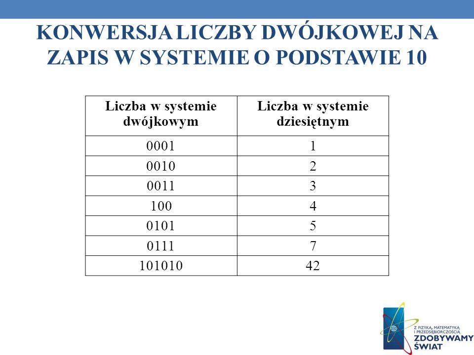 KONWERSJA LICZBY DWÓJKOWEJ NA ZAPIS W SYSTEMIE O PODSTAWIE 10 Liczba w systemie dwójkowym Liczba w systemie dziesiętnym 00011 00102 00113 1004 01015 0