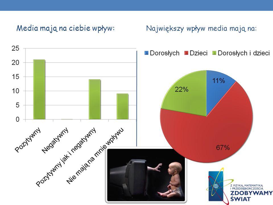 Media mają na ciebie wpływ: Największy wpływ media mają na:
