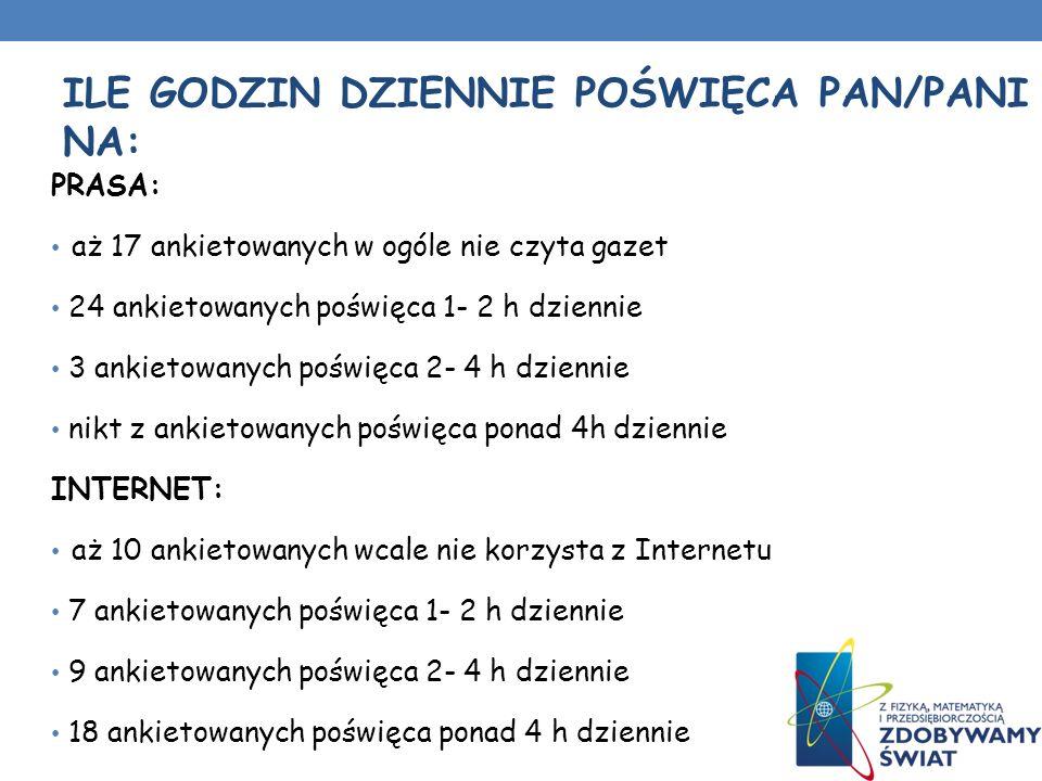 PRASA: aż 17 ankietowanych w ogóle nie czyta gazet 24 ankietowanych poświęca 1- 2 h dziennie 3 ankietowanych poświęca 2- 4 h dziennie nikt z ankietowanych poświęca ponad 4h dziennie INTERNET: aż 10 ankietowanych wcale nie korzysta z Internetu 7 ankietowanych poświęca 1- 2 h dziennie 9 ankietowanych poświęca 2- 4 h dziennie 18 ankietowanych poświęca ponad 4 h dziennie