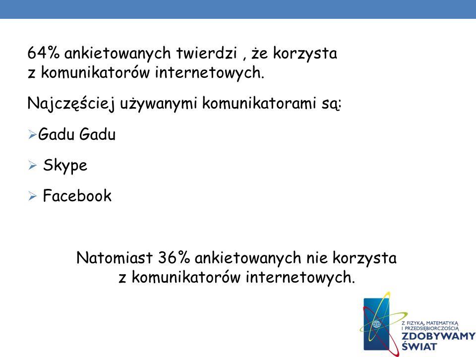 64% ankietowanych twierdzi, że korzysta z komunikatorów internetowych.