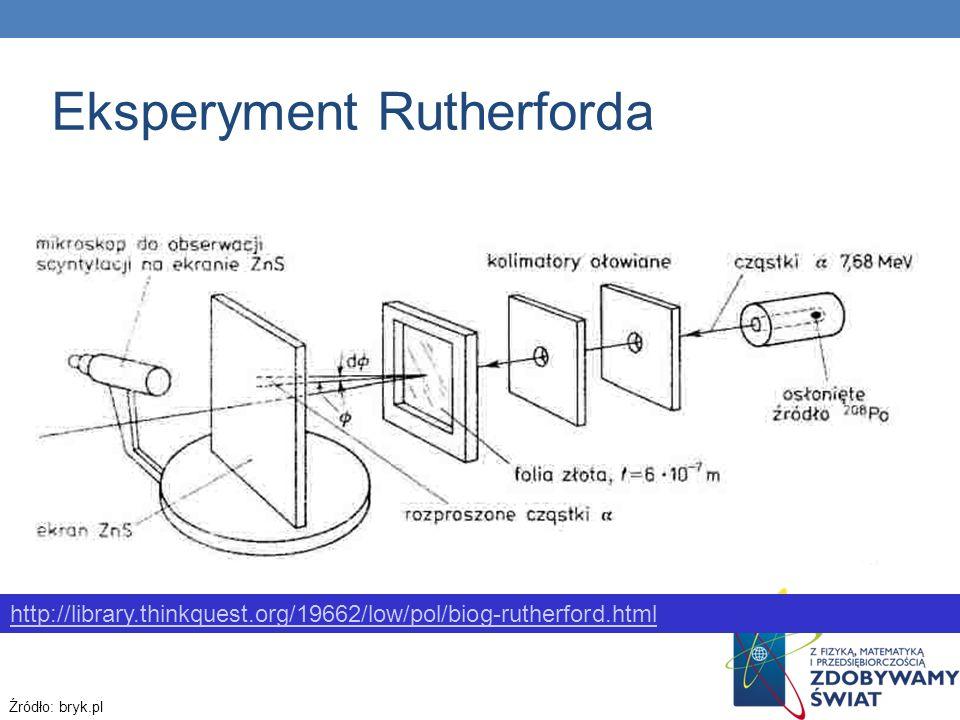 Eksperyment Rutherforda Źródło: bryk.pl http://library.thinkquest.org/19662/low/pol/biog-rutherford.html