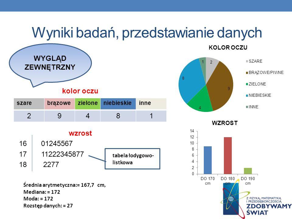Wyniki badań, przedstawianie danych kolor oczu wzrost 16 01245567 17 11222345877 18 2277 szarebrązowezieloneniebieskieinne 29481 tabela łodygowo- list