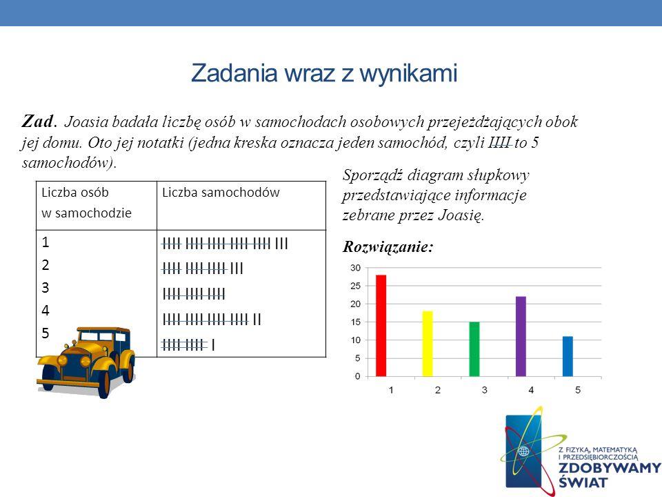 Zadania wraz z wynikami Liczba osób w samochodzie Liczba samochodów 1234512345 IIII IIII IIII IIII IIII III IIII IIII IIII III IIII IIII IIII IIII III