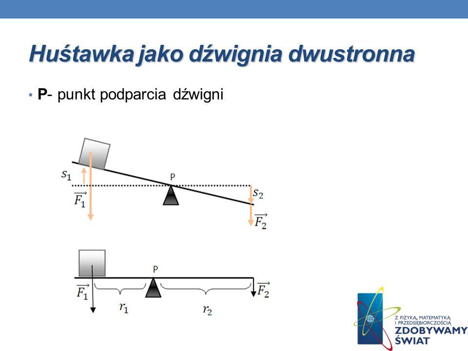 P- punkt podparcia dźwigni Huśtawka jako dźwignia dwustronna