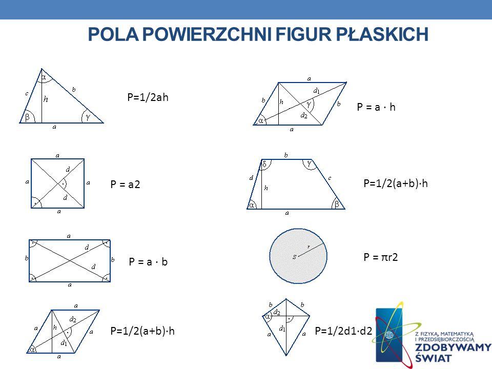 POLA POWIERZCHNI FIGUR PŁASKICH P=1/2ah P = a2 P = a · b P=1/2(a+b)·h P = a · h P=1/2(a+b)·h P = πr2 P=1/2d1·d2