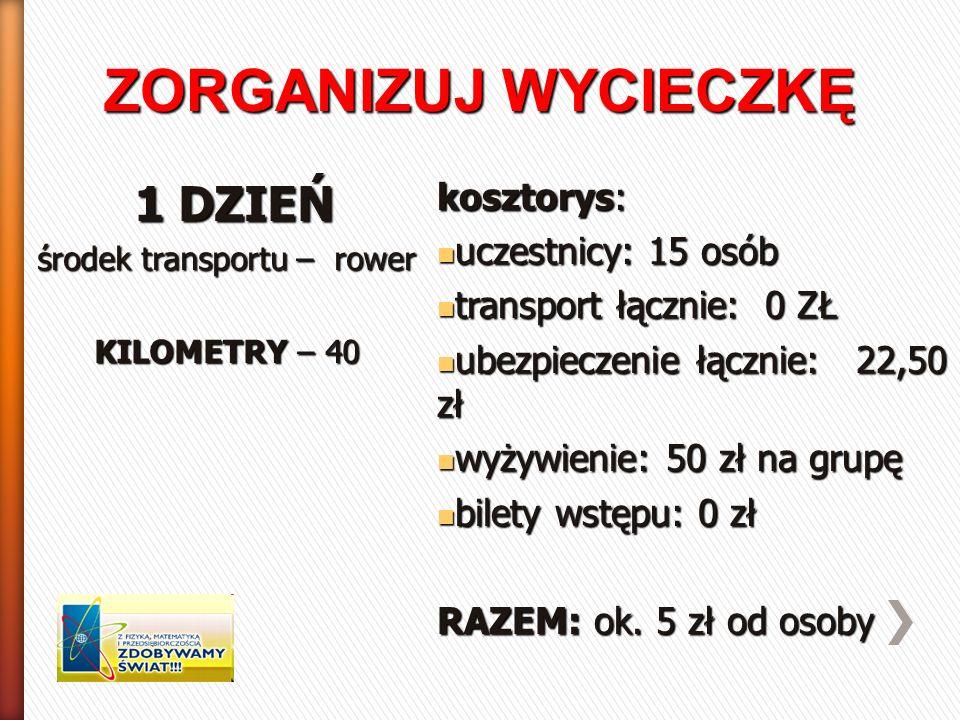 ZORGANIZUJ WYCIECZKĘ 1 DZIEŃ 1 DZIEŃ środek transportu – rower KILOMETRY – 40 kosztorys: uczestnicy: 15 osób uczestnicy: 15 osób transport łącznie: 0 ZŁ transport łącznie: 0 ZŁ ubezpieczenie łącznie: 22,50 zł ubezpieczenie łącznie: 22,50 zł wyżywienie: 50 zł na grupę wyżywienie: 50 zł na grupę bilety wstępu: 0 zł bilety wstępu: 0 zł RAZEM: ok.