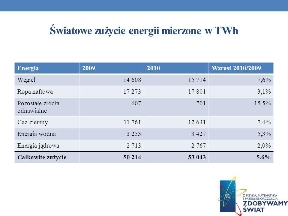 Światowe zużycie energii mierzone w TWh Energia20092010Wzrost 2010/2009 Węgiel14 60815 7147,6% Ropa naftowa17 27317 8013,1% Pozostałe źródła odnawialn