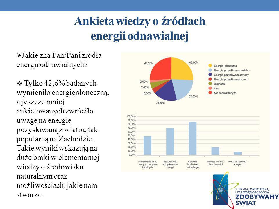 Ankieta wiedzy o źródłach energii odnawialnej Jakie zna Pan/Pani źródła energii odnawialnych? Tylko 42,6% badanych wymieniło energię słoneczną, a jesz